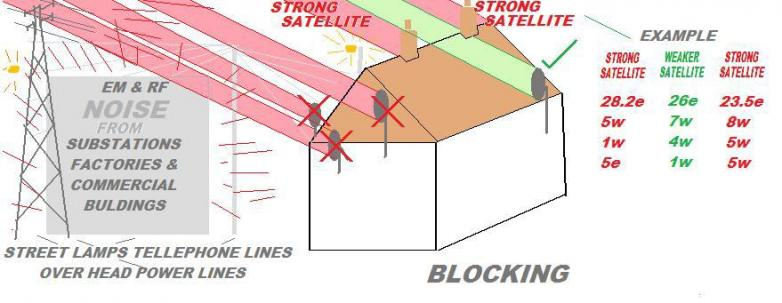 Blocking Diagram 1a- Shows satellite noise blocking techniques
