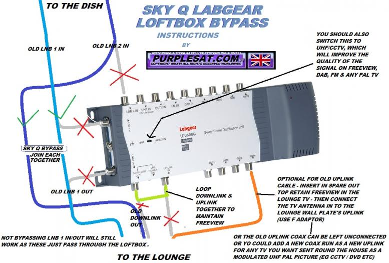 sky q  u00bb expert motorised satellite installations uk big house wiring terminology