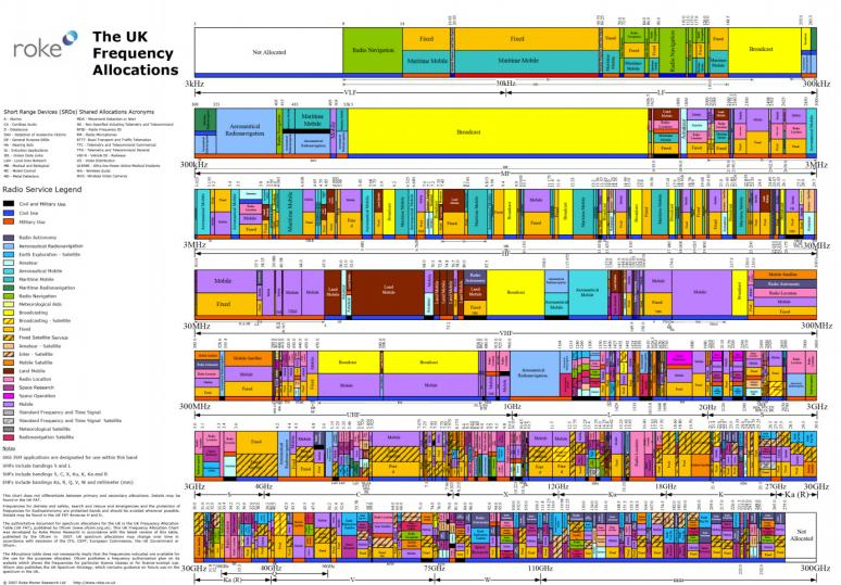 fcc emission designators chart for amateur radio